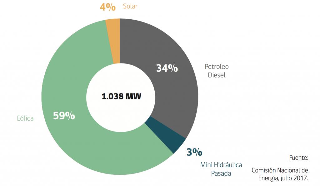 Capacidad energética Instalada Región de Coquimbo, 2017 http://www.minenergia.cl/