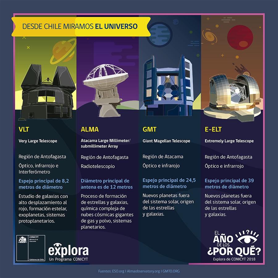 Telescopios: desde Chile miramos el universo - www.explora.cl